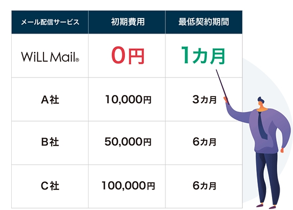 WillMail(ウィルメール)の料金プラン